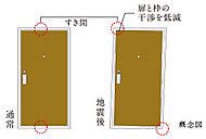 扉と枠のすき間を大きく確保することで、地震時に扉と枠の干渉を低減し、ドアが開放できない可能性を軽減します。※想定を超える変形の場合は、開かない場合があります。