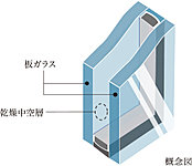屋外の温度の変化を室内に伝えにくくするため、窓ガラスには複層ガラスを採用しました。複層ガラスは2枚のガラスの間に空気層を設けることで、断熱性に配慮し、ガラス面の結露を発生しにくくしています。