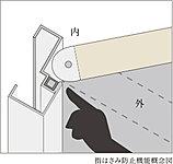 玄関ドアの入隅部分は、隙間を極力無くすことで、指をはさみにくい構造をした玄関ドアとしています。