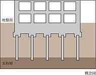 敷地内で実施した地盤調査に基づき、建物を確実に支持するための杭工法を決定しています。支持杭工法は安定した支持層に杭を施工することにより建物を支えています。