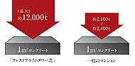 30~120N/mm2の耐圧性能を確保。1m2あたり最大約12,000トンもの圧縮に耐える強度があり、耐久性にもすぐれています。