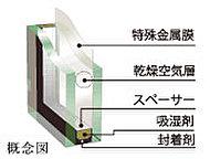 2枚のガラスと密閉された中間層により断熱効果が得られるとともに、結露防止にも役立ちます。