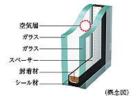 2枚のガラスの間に空気層を設け、断熱効果を発揮する複層ガラスを採用。冷暖房効果を高め、省エネにも役立ちます。(一部除く)