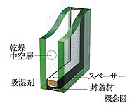 居室の窓には、2枚の板ガラスの間に乾燥空気を封入し、断熱効果を生み出す複層ガラスを採用しました。