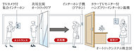 エントランス来訪者を室内のインターホンモニターでチェック後、自動ドアを解錠するので安心です。