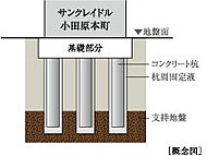 「サンクレイドル小田原本町」では、地中に18本の現場打ち造成杭を打ち込み、建物を安定させています。(本体建物のみ)