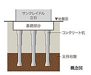 本体部分の基礎構造は場所打ちコンクリート杭13本を安定した支持層に到達させ建物を支えています。