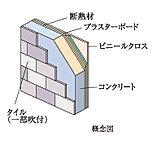 外壁の厚さは約150mm以上の躯体にタイル(一部吹付)を貼った構造でブラスターボードの内側に断熱材を入れ断熱効果に配慮しています(一部除く)