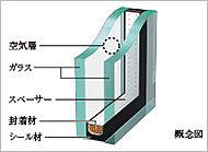 2枚のガラスの間に設けた空気層により断熱性を高めた複層ガラス。T-2の遮音性能により、外部からの音を軽減します。