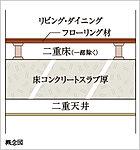 スラブ厚約200㎜(最下階スラブと最上階天井スラブを除く)と、居室の天井はスラブの間に空気層のある二重天井、フローリング材の二重床構造です。