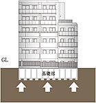 良質な地盤に直接基礎を施工する直接基礎工法を採用し、建物をしっかり支えています。