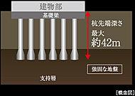 「サンクレイドル平井」では、地中に17本の既製杭を打ち込み建物を安定させ支えています。(本体建物のみ)