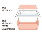 断熱材で浴槽を包み高い保温力を発揮する保温浴槽。断熱フタと組み合わせることで湯温の低下をさらに抑えます。