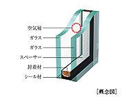 夏は日射熱を反射し、冬は屋内の熱を外に逃がしにくい仕様で冷暖房の負荷を軽減、省エネにつなげる複層ガラスを採用。
