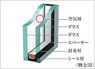 2枚のガラスの間に空気層を設け、断熱効果を発揮する複層ガラスを採用。冷暖房効果を高め、省エネにも役立ちます。