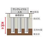 「サンクレイドル土呂」では、地中に22本の既製杭(高強度コンクリートを遠心成形しプレストレス導入したもの)を打ち込み建物を安定させ支えています。(建物本体のみ)