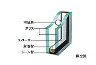 2枚のガラスの間に空気層を設け、断熱効果を発揮する複層ガラスと高い遮音性能を持つ防音合わせガラスの組み合わせを採用。冷暖房効果を高め、省エネにも役立ちます。(専有部のみ)