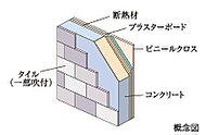 外壁の厚さは約150mm以上の躯体にタイル(一部吹付)を貼った構造で、プラスターボードの内側に断熱材を入れ断熱効果に配慮しています。(一部除く)