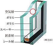 2枚のガラスの間に空気層を設け、断熱効果を発揮する複層ガラスを採用。省エネにも役立ちます。(一部除く)※表示性能は部材自体の単体性能であるため、実際の住宅内での性能とは異なる可能性があります。