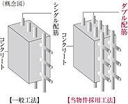 コンクリート内に鉄筋を一列に配置するシングル配筋に対し、鉄筋を二列に配し、建物を支える壁にダブル配筋を採用しています。