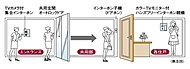 住戸内のインターホンで来訪者をチェック・確認してからドアロックを解錠するため、不審者の侵入を事前にシャットアウトできます。さらに、各住戸の玄関でも再度音声確認できる二重チェックシステムなので安心です。