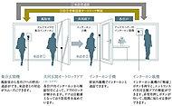 風除室と各住戸玄関で、来訪者を二重チェックできるオートロックシステムを採用しました。