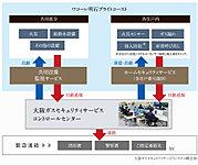 セキュリティインターホンの非常呼び出しボタンを押した場合など、大阪ガスセキュリティサービスのコントロールセンターへ自動通報。