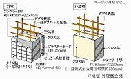 戸境壁は約180mm・約250mm(一部乾式耐火間仕切壁約136mm)、住戸外壁は約150mm~約250mmのコンクリート厚を確保。