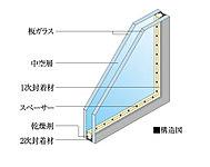 2枚のガラスで中空層をはさんだ複層ガラスを開口部に用いて、断熱性に優れた空間を実現。結露の発生も抑制します。