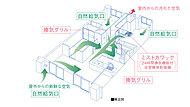 各居室(和室を除く)に設けられた自然給気口から外部の新鮮な空気を採り入れ汚れた空気や二酸化炭素、湿気などを排出する24時間換気システムを採用