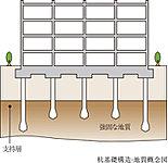 基礎形式は杭基礎で、杭種としては場所打ちコンクリート杭(評定工法)を採用。
