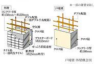 戸境壁は約180mm、住戸外壁は約150mm~約220mmのコンクリート厚を確保。