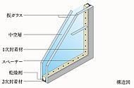 2枚のガラスで中空層をはさんだ複層ガラスを開口部に用いて、断熱性に優れた空間を実現。結露の発生も抑制します。※バスルーム窓を除く。