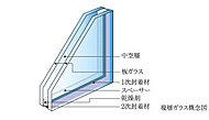 冷暖房効率を高めて経済性に優れた省エネを実現するとともに、結露なども軽減し、快適な室内環境を創ります。