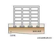 基礎全体で建物の荷重や地震等による負荷をバランスよく支える直接基礎(独立基礎)構造を採用しています。