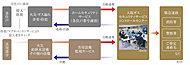 セキュリティインターホンの非常呼び出しボタンを通じ、大阪ガスセキュリティサービスのコントロールセンターにて遠隔監視。