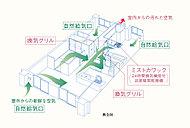 各居室(一部除く)に設けられた自然吸気口から外部の新鮮な空気を採り入れ、汚れた空気や二酸化炭素、湿気などを排出する24時間換気システムを採用