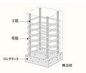 耐震性能上、最も重要となる柱は、新耐震設計法の耐力基準をクリアしています。