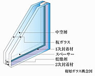 冷暖房効率を高めて経済性に優れた省エネを実現するとともに、結露なども軽減し、快適な室内環境を創ります。※一部除く。