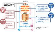 従来品では大気中に捨てていた熱を、再利用する潜熱回収型暖房給湯機「エコジョーズ」。※上記内容は「大阪ガス株式会社」の試算に基づいております。
