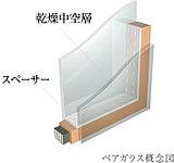 2枚のガラスの間に設けた空気層が、冷暖房効果を高め、結露の発生を軽減。断熱性にも効果を発揮します。※一部Low-Eガラス使用。