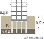 地下約13mにある強固な支持層に杭経約1.0~1.4mの杭を15本打ち込む、堅牢な杭基礎工法を採用しています。