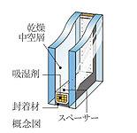 居室の窓には二重構造の複層ガラスを採用。断熱性に優れており、結露をおこしにくくしています。