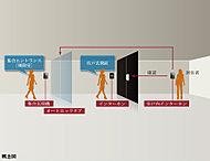 室内のテレビモニターでエントランスの来訪者の姿を確認、さらに各住戸の玄関先でも音声で確認するダブルチェックで不審者の侵入を防ぎます。