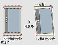 玄関のドア枠と扉のスペース(クリアランス)を十分にとることで、地震の揺れによってドア枠が歪んでも開閉性を守る対震枠ドアを採用。