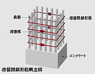 建物を支える柱部分には、つなぎ目を工場で溶接する溶接閉鎖形筋を採用。(基礎部分を除く)地震の揺れに対して粘り強い構造を実現しています。