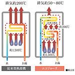 お湯を温めるときに出る排熱を再利用する省エネ設計。往来の給湯器に比べてガスの使用量を約13%も軽減。