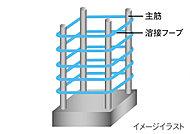 コンクリート柱の鉄筋を止める帯筋に、末端溶接閉鎖型フープを採用。特に横揺れに対して、耐震性を発揮します。