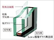 金属膜を施したガラスと板ガラスを使って中間に空気層を挟むことで遮熱効果や断熱性を有し、冷暖房効率が向上。※グレーガラス使用部分を除く。