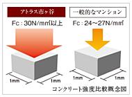 室内での床段差を解消。つまずきなどを防ぎます。 ※一部異なる床仕上材同士の境目などに見切材が入ることがあります。